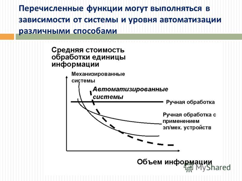 Перечисленные функции могут выполняться в зависимости от системы и уровня автоматизации различными способами