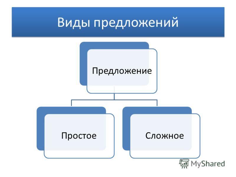 Виды предложений ПредложениеПростоеСложное