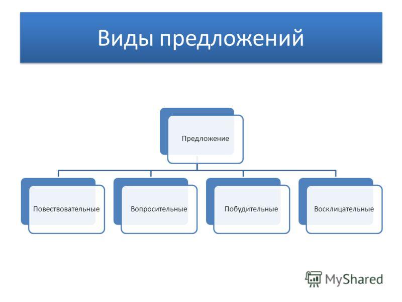Виды предложений ПредложениеПовествовательныеВопросительныеПобудительныеВосклицательные
