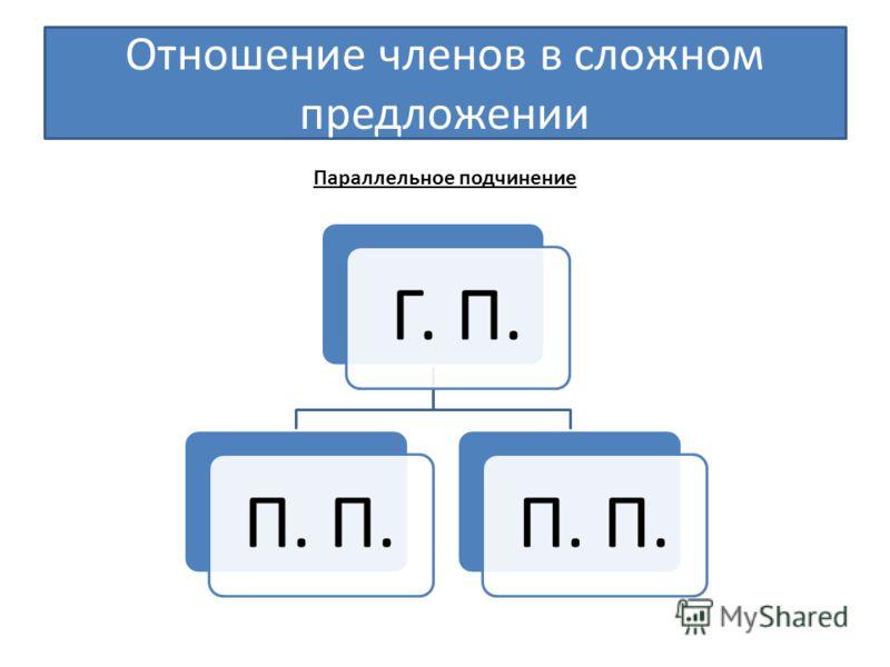 Отношение членов в сложном предложении Г. П.П. Параллельное подчинение