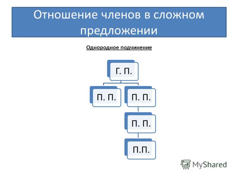Отношение членов в сложном предложении Г. П.П. П.П. Однородное подчинение