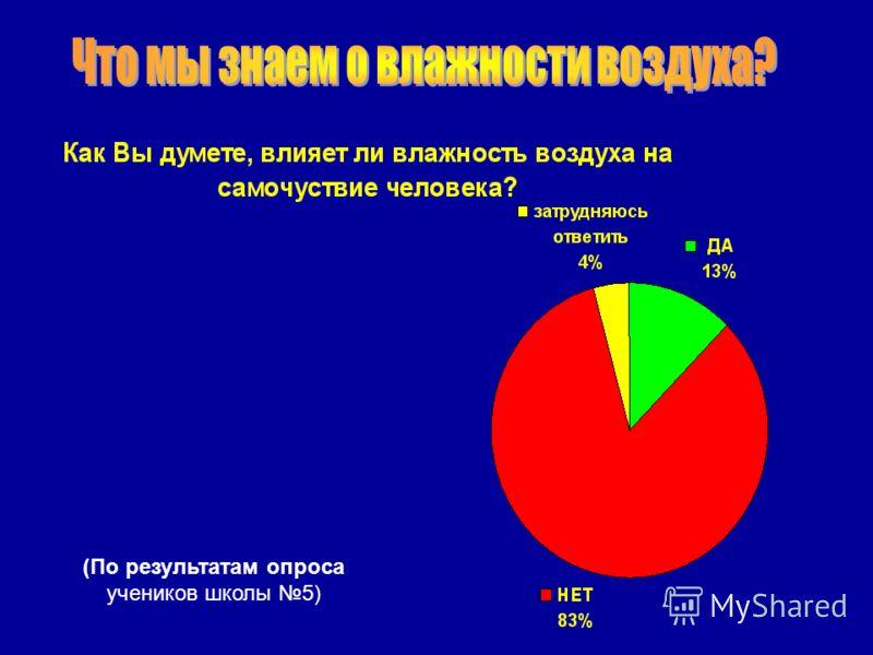 (По результатам опроса учеников школы 5)