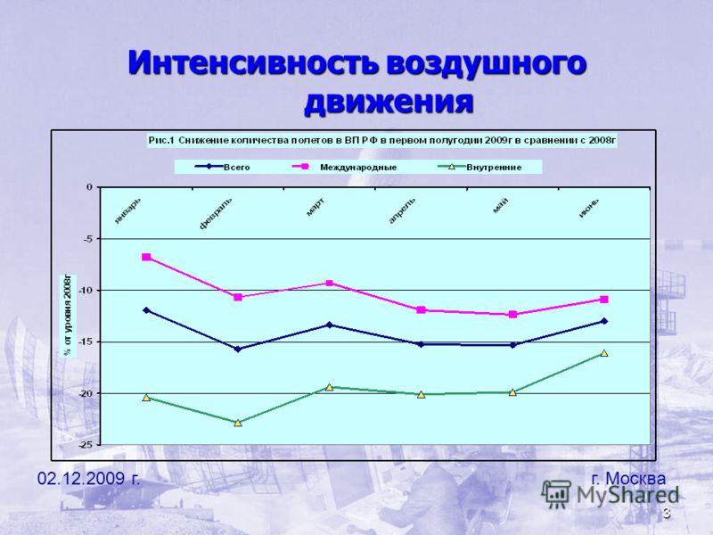 3 02.12.2009 г. г. Москва Интенсивность воздушного движения