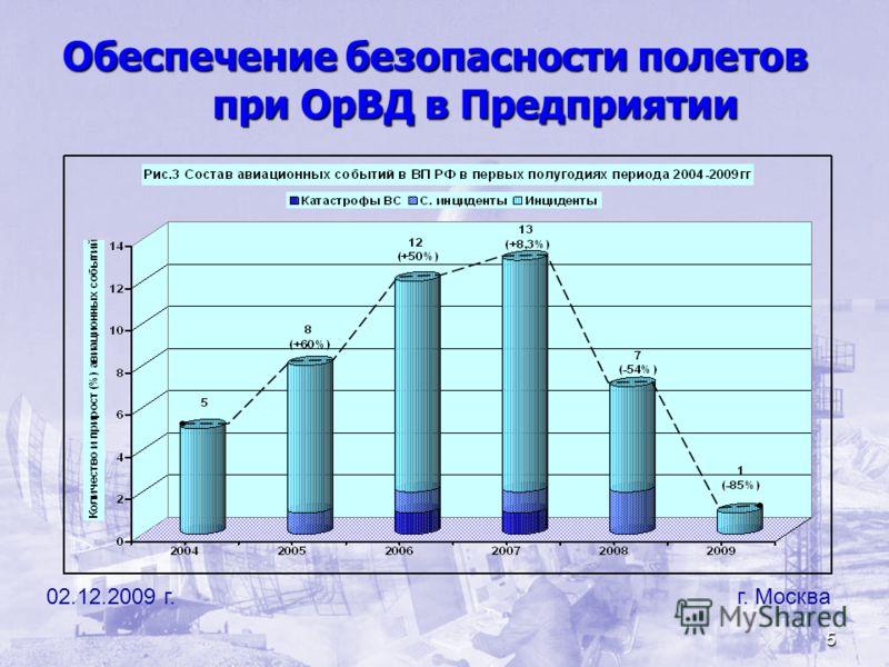 5 Обеспечение безопасности полетов при ОрВД в Предприятии 02.12.2009 г. г. Москва