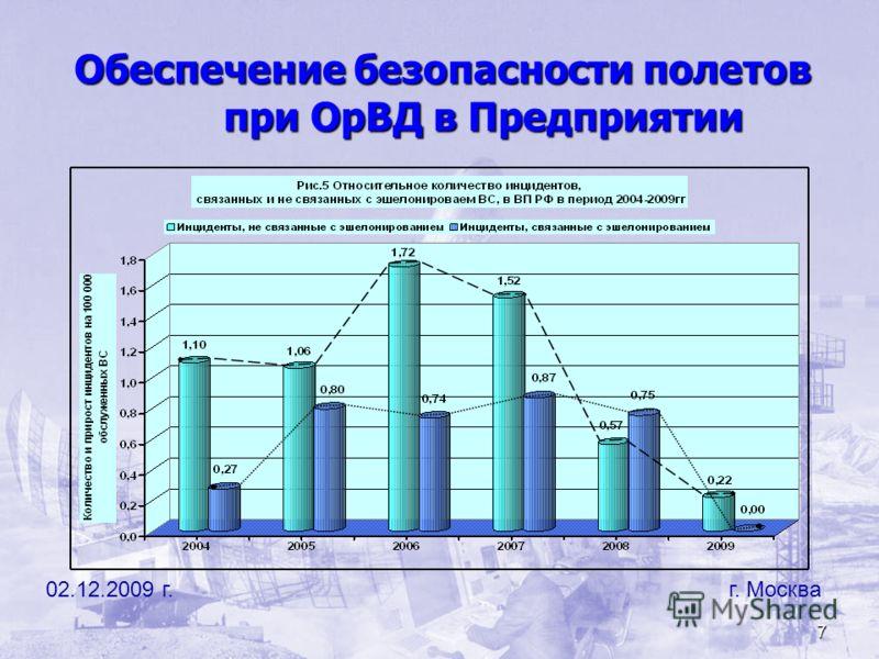 7 02.12.2009 г. г. Москва Обеспечение безопасности полетов при ОрВД в Предприятии