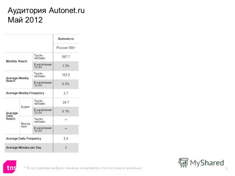 2 Autonet.ru Россия 100+ Monthly Reach Тысяч человек 597.7 В населении 12-54 1.3% Average Weekly Reach Тысяч человек 153.5 В населении 12-54 0.3% Average Weekly Frequency 2.7 Average Daily Reach Будни Тысяч человек 24.7 В населении 12-54 0.1% Выход н