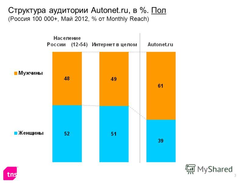 3 Структура аудитории Autonet.ru, в %. Пол (Россия 100 000+, Май 2012, % от Monthly Reach)
