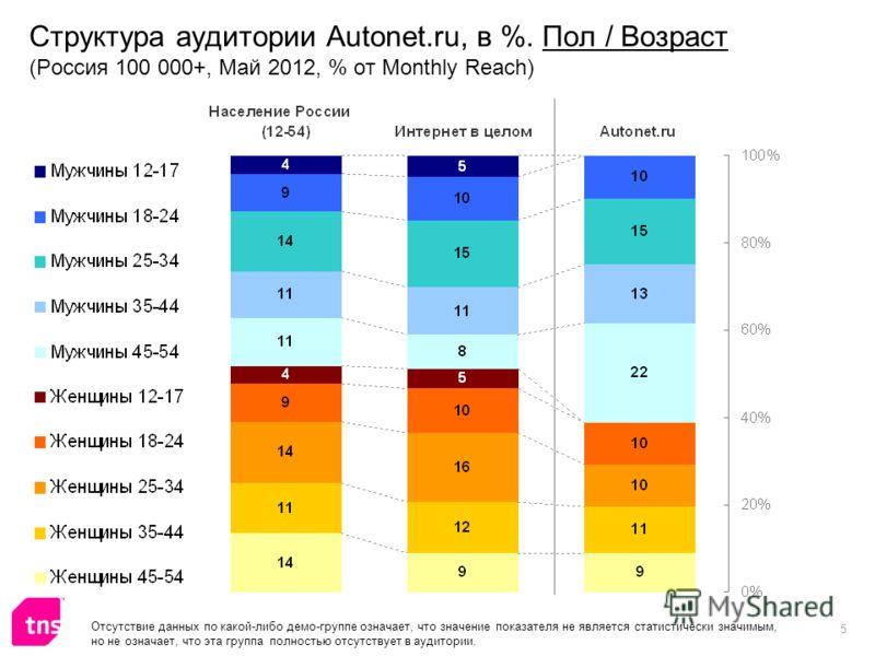 5 Структура аудитории Autonet.ru, в %. Пол / Возраст (Россия 100 000+, Май 2012, % от Monthly Reach) Отсутствие данных по какой-либо демо-группе означает, что значение показателя не является статистически значимым, но не означает, что эта группа полн
