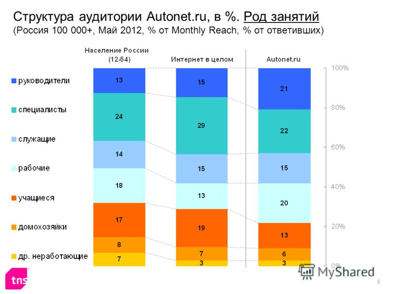 6 Структура аудитории Autonet.ru, в %. Род занятий (Россия 100 000+, Май 2012, % от Monthly Reach, % от ответивших)