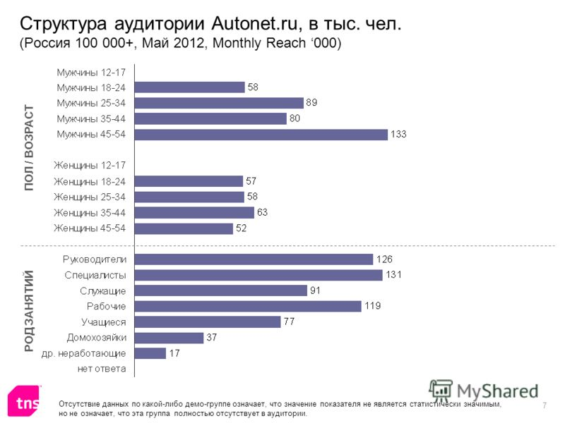 7 Структура аудитории Autonet.ru, в тыс. чел. (Россия 100 000+, Май 2012, Monthly Reach 000) ПОЛ / ВОЗРАСТ РОД ЗАНЯТИЙ Отсутствие данных по какой-либо демо-группе означает, что значение показателя не является статистически значимым, но не означает, ч
