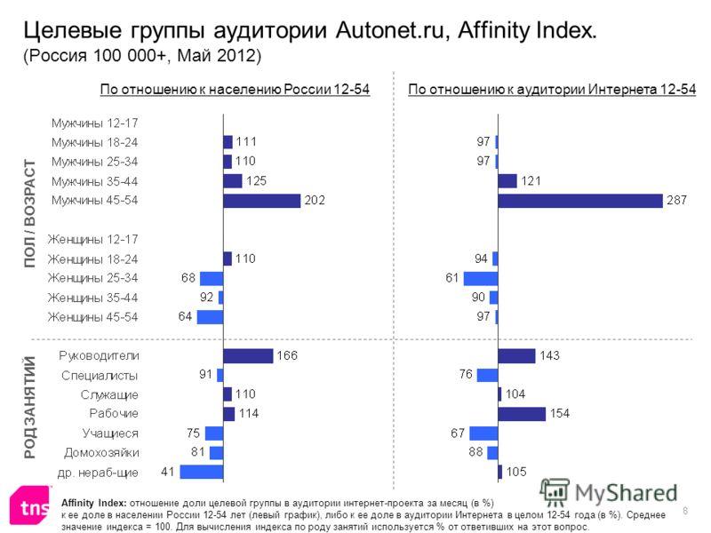 8 Целевые группы аудитории Autonet.ru, Affinity Index. (Россия 100 000+, Май 2012) Affinity Index: отношение доли целевой группы в аудитории интернет-проекта за месяц (в %) к ее доле в населении России 12-54 лет (левый график), либо к ее доле в аудит