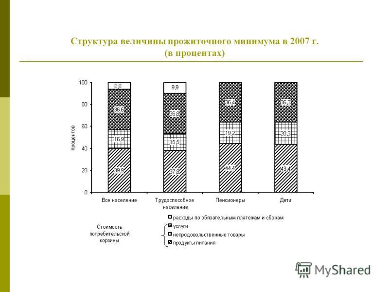 Структура величины прожиточного минимума в 2007 г. (в процентах)