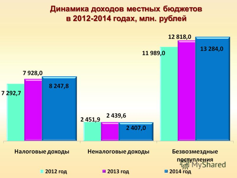 Динамика доходов местных бюджетов в 2012-2014 годах, млн. рублей