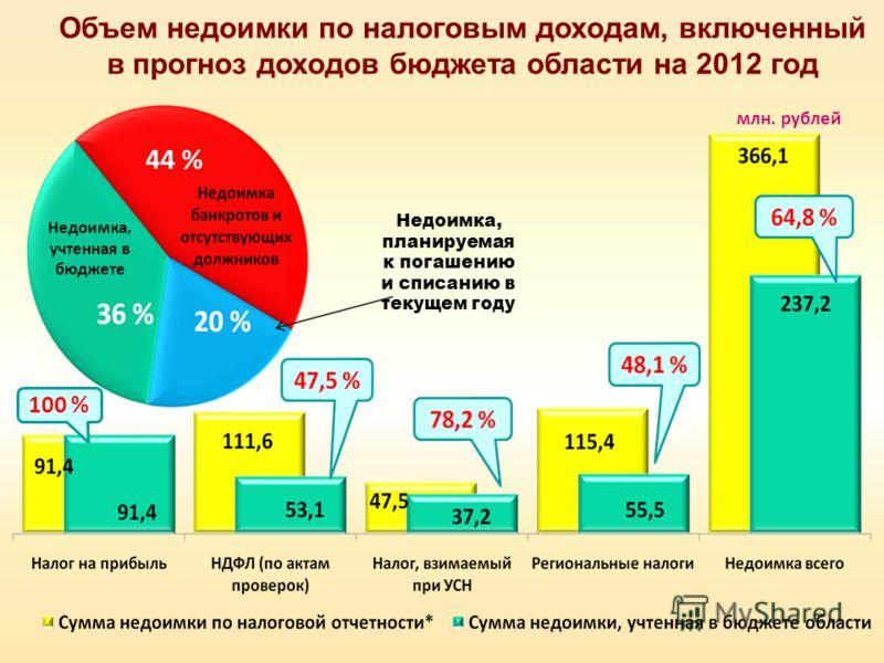 Объем недоимки по налоговым доходам, включенный в прогноз доходов бюджета области на 2012 год 100 % млн. рублей 44 % Недоимка, планируемая к погашению и списанию в текущем году Недоимка, учтенная в бюджете