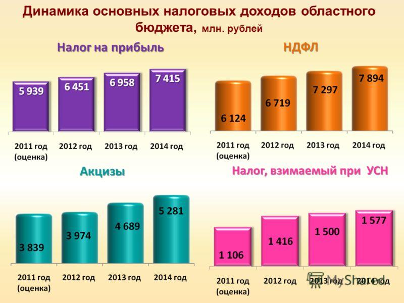Динамика основных налоговых доходов областного бюджета, млн. рублей