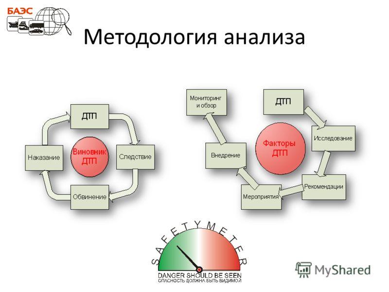 Методология анализа