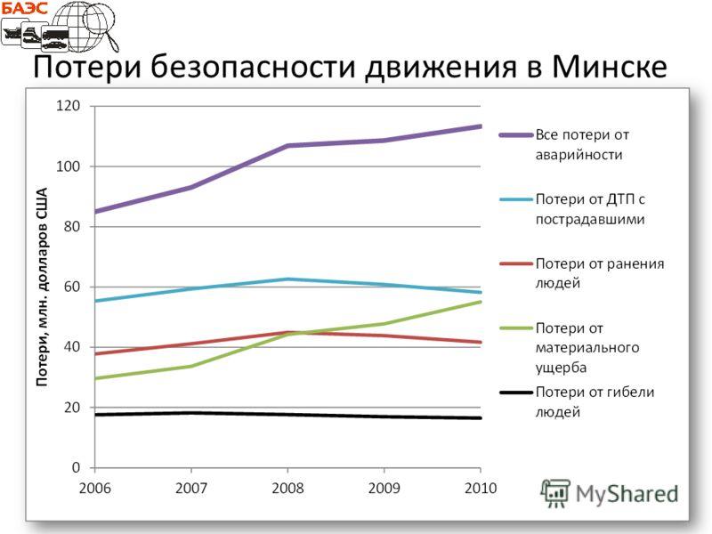 Потери безопасности движения в Минске