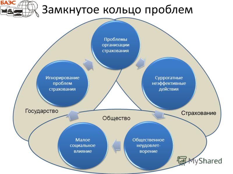 Государство Замкнутое кольцо проблем Общество Страхование