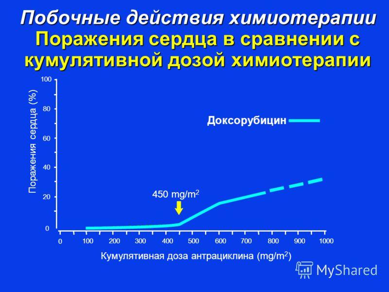 Побочные действия химиотерапии Поражения сердца в сравнении с кумулятивной дозой химиотерапии Доксорубицин 450 mg/m 2 Кумулятивная доза антрациклина (mg/m 2 ) 00 0 100 200 300 400 500 600 700 800 900 1000 100 80 60 40 20 Поражения сердца (%)