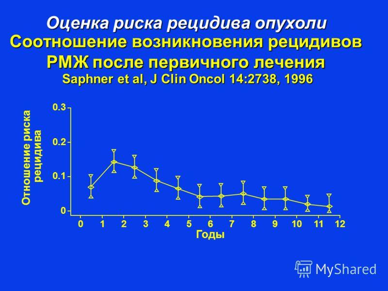 Оценка риска рецидива опухоли Соотношение возникновения рецидивов РМЖ после первичного лечения Saphner et al, J Clin Oncol 14:2738, 1996 Годы Отношение риска рецидива 0 0.1 0.2 0.3 0123456789101112