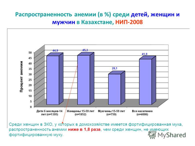 Распространенность анемии (в %) среди детей, женщин и мужчин в Казахстане, НИП-2008 Процент анемии Среди женщин в ЗКО, у которых в домохозяйстве имеется фортифицированная мука, распространенность анемии ниже в 1,8 раза, чем среди женщин, не имеющих ф