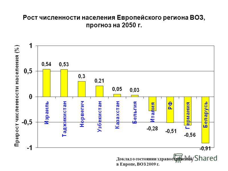 Рост численности населения Европейского региона ВОЗ, прогноз на 2050 г. Доклад о состоянии здравоохранения в Европе, ВОЗ 2009 г.