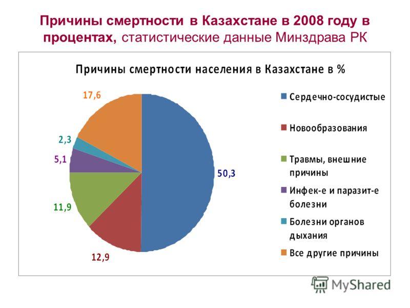 Причины смертности в Казахстане в 2008 году в процентах, статистические данные Минздрава РК