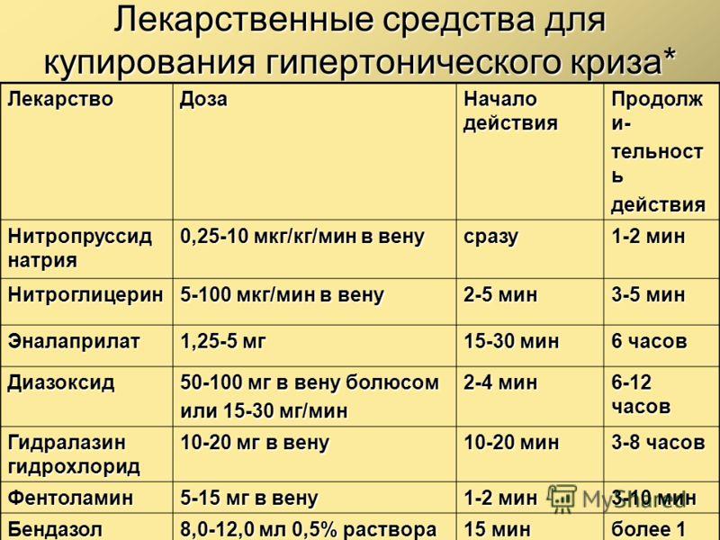 Лекарственные средства для купирования гипертонического криза* ЛекарствоДоза Начало действия Продолж и- тельност ь действия Нитропруссид натрия 0,25-10 мкг/кг/мин в вену сразу 1-2 мин Нитроглицерин 5-100 мкг/мин в вену 2-5 мин 3-5 мин Эналаприлат 1,2