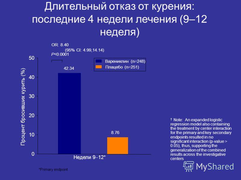 Недели 9 12* 0 10 20 30 40 50 Варениклин (n=248) Плацебо (n=251) 42.34 8.76 OR: 8.40 (95% CI: 4.99,14.14) P 0.05), thus, supporting the generalization of the combined results across the investigative centers Длительный отказ от курения: последние 4 н
