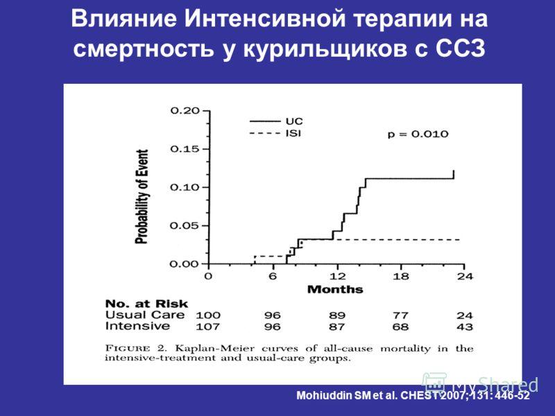 Mohiuddin SM et al. CHEST 2007; 131: 446-52 Влияние Интенсивной терапии на смертность у курильщиков с ССЗ