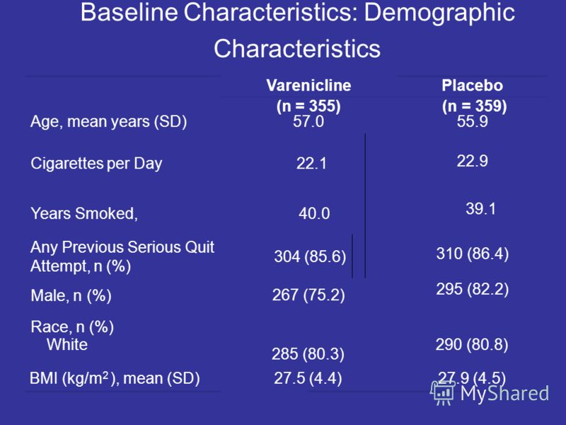 Baseline Characteristics: Demographic Characteristics VareniclinePlacebo (n = 355) (n = 359) Age, mean years (SD)57.055.9 Cigarettes per Day 22.1 22.9 Years Smoked, 40.0 39.1 Any Previous Serious Quit Attempt, n (%) 304 (85.6) 310 (86.4) Male, n (%)