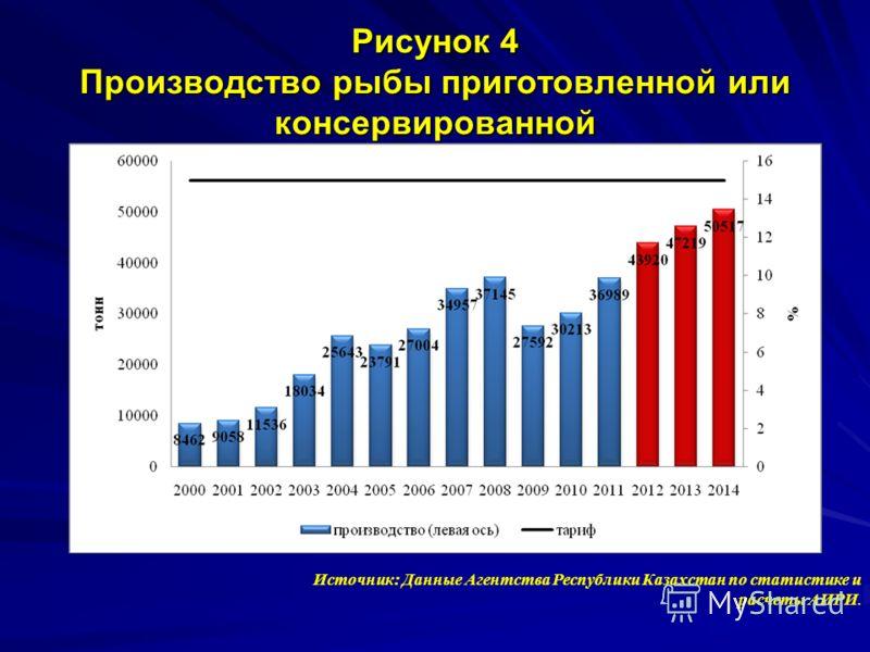 Рисунок 4 Производство рыбы приготовленной или консервированной Источник: Данные Агентства Республики Казахстан по статистике и расчеты АИРИ.