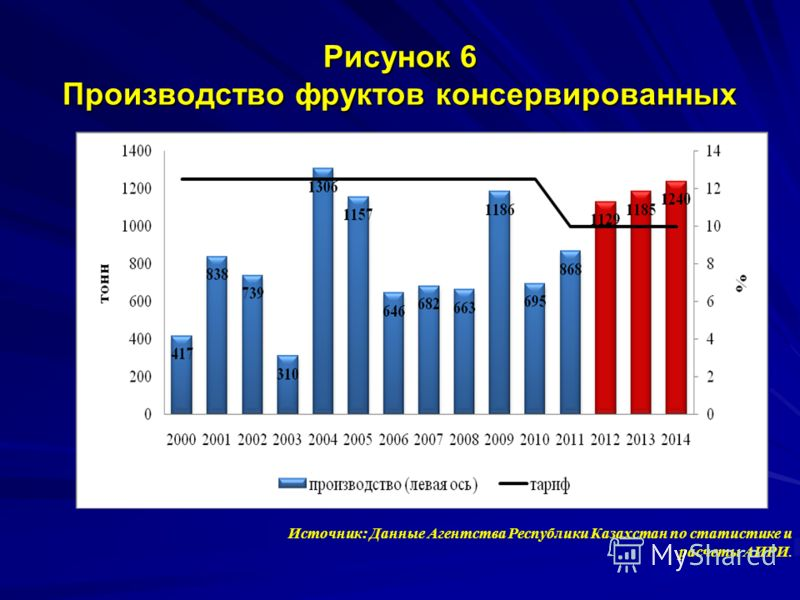Рисунок 6 Производство фруктов консервированных Источник: Данные Агентства Республики Казахстан по статистике и расчеты АИРИ.