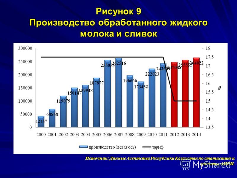 Рисунок 9 Производство обработанного жидкого молока и сливок Источник: Данные Агентства Республики Казахстан по статистике и расчеты АИРИ.
