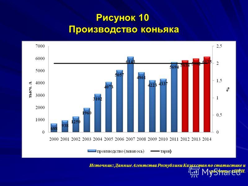 Рисунок 10 Производство коньяка Источник: Данные Агентства Республики Казахстан по статистике и расчеты АИРИ.
