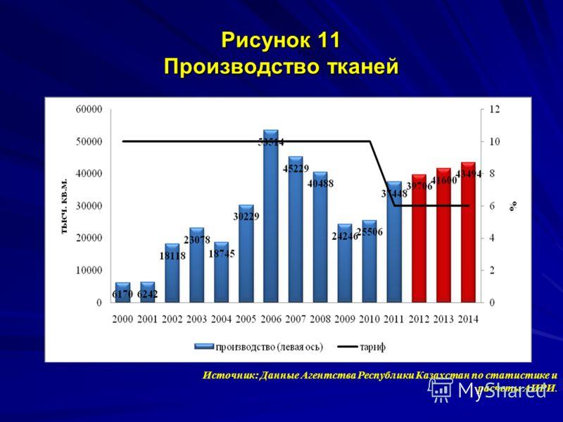Рисунок 11 Производство тканей Источник: Данные Агентства Республики Казахстан по статистике и расчеты АИРИ.