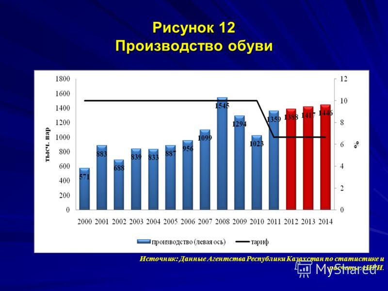 Рисунок 12 Производство обуви Источник: Данные Агентства Республики Казахстан по статистике и расчеты АИРИ.