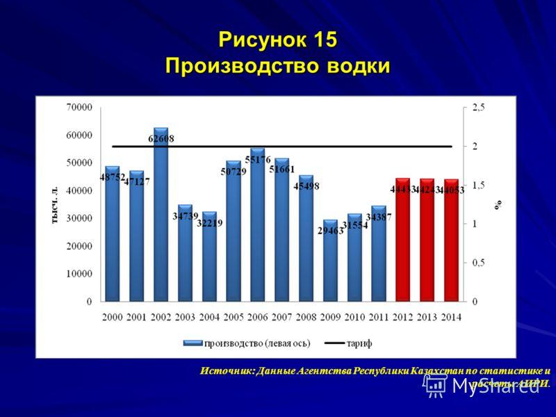 Рисунок 15 Производство водки Источник: Данные Агентства Республики Казахстан по статистике и расчеты АИРИ.
