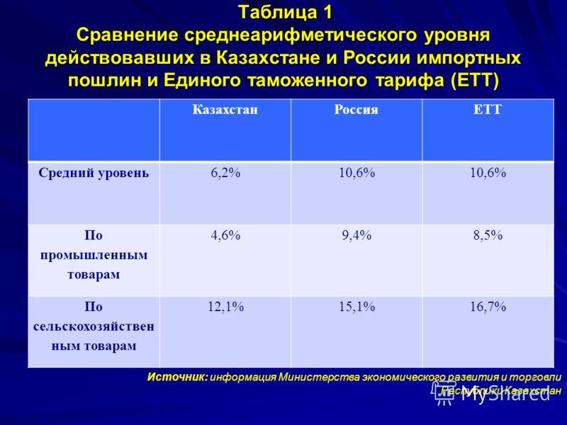 Таблица 1 Сравнение среднеарифметического уровня действовавших в Казахстане и России импортных пошлин и Единого таможенного тарифа (ЕТТ) Таблица 1 Сравнение среднеарифметического уровня действовавших в Казахстане и России импортных пошлин и Единого т