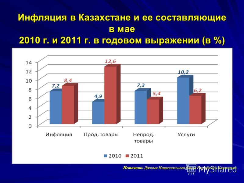 Инфляция в Казахстане и ее составляющие в мае 2010 г. и 2011 г. в годовом выражении (в %) Инфляция в Казахстане и ее составляющие в мае 2010 г. и 2011 г. в годовом выражении (в %) Источник: Данные Национального банка Республики Казахстан.
