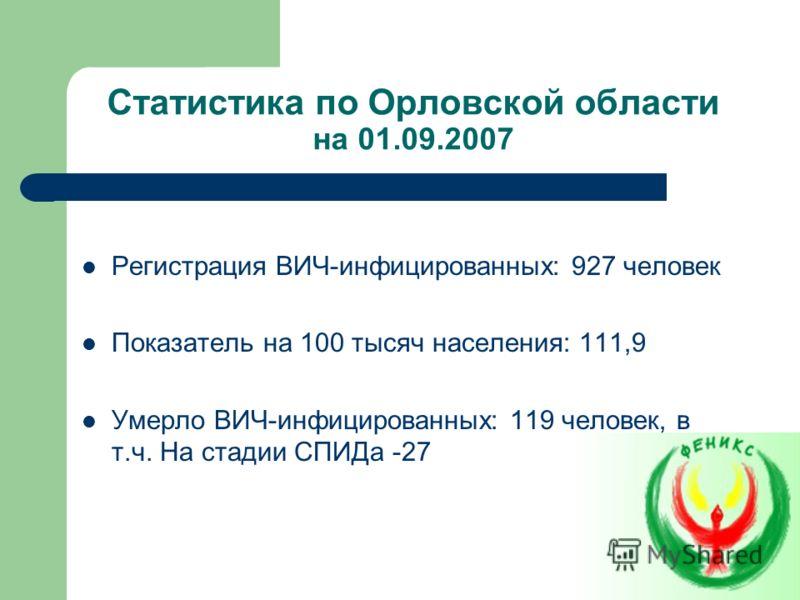 Статистика по Орловской области на 01.09.2007 Регистрация ВИЧ-инфицированных: 927 человек Показатель на 100 тысяч населения: 111,9 Умерло ВИЧ-инфицированных: 119 человек, в т.ч. На стадии СПИДа -27