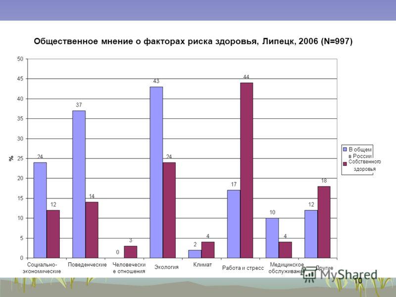 10 Социально- экономические ПоведенческиеЧеловечески е отношения Экология Климат Работа и стресс Медицинское обслуживание Другие Общественное мнение о факторах риска здоровья, Липецк, 2006 (N=997) В общем в России Собственного здоровья
