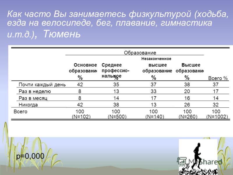 16 Как часто Вы занимаетесь физкультурой (ходьба, езда на велосипеде, бег, плавание, гимнастика и.т.д.), Тюмень p=0,000