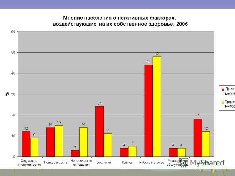 8 Мнение населения о негативных факторах, воздействующих на их собственное здоровье, 2006 Тюмень Липецк Социально- экономические ПоведенческиеЭкология Человеческие отношения КлиматРабота и стресс Медицинское обслуживание Другие