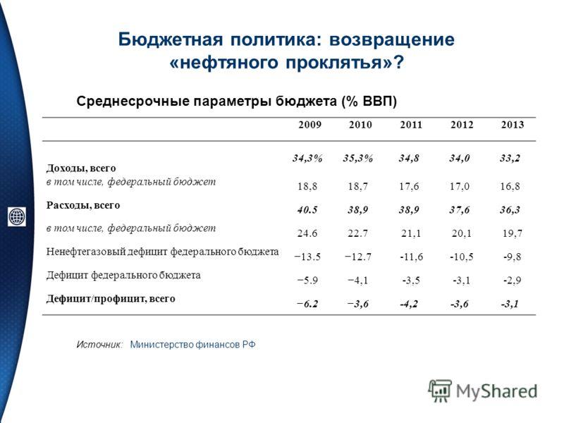 Бюджетная политика: возвращение «нефтяного проклятья»? Среднесрочные параметры бюджета (% ВВП) Источник: Министерство финансов РФ 20092010201120122013 Доходы, всего 34,3%35,3%34,834,033,2 в том числе, федеральный бюджет 18,818,717,617,016,8 Расходы,