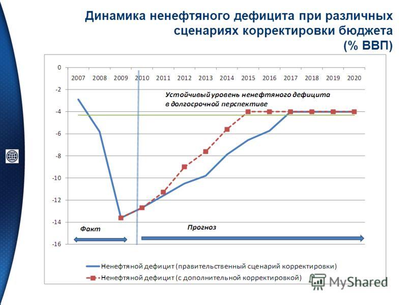 Динамика ненефтяного дефицита при различных сценариях корректировки бюджета (% ВВП)