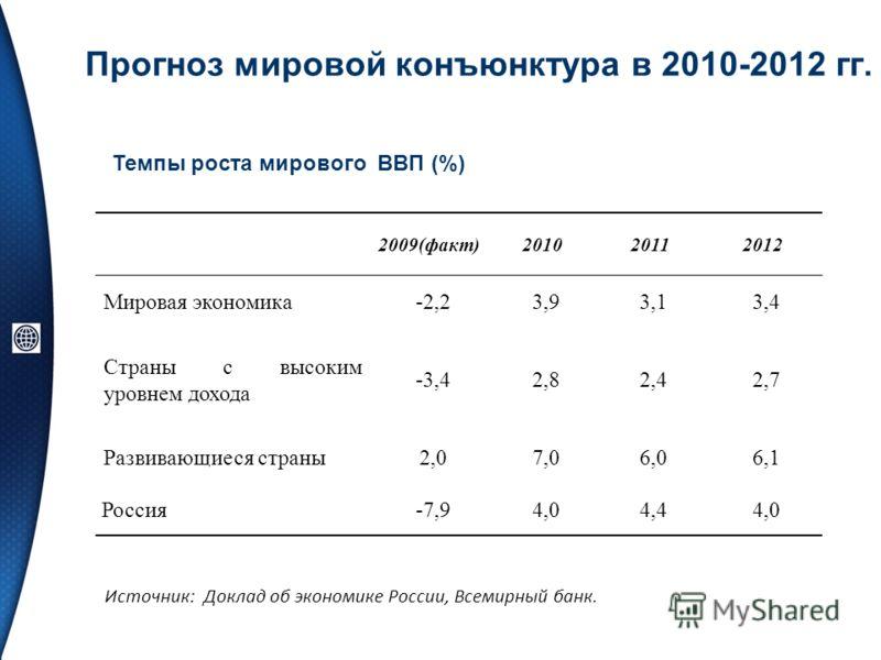 Прогноз мировой конъюнктура в 2010-2012 гг. Темпы роста мирового ВВП (%) Источник: Доклад об экономике России, Всемирный банк. 2009(факт)201020112012 Мировая экономика-2,23,93,13,4 Страны с высоким уровнем дохода -3,42,82,42,7 Развивающиеся страны2,0