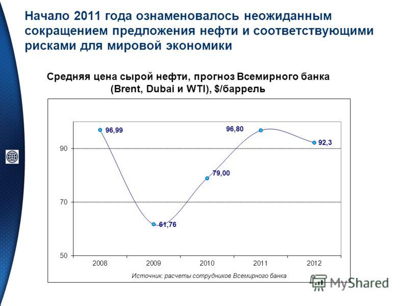 Начало 2011 года ознаменовалось неожиданным сокращением предложения нефти и соответствующими рисками для мировой экономики Средняя цена сырой нефти, прогноз Всемирного банка (Brent, Dubai и WTI), $/баррель