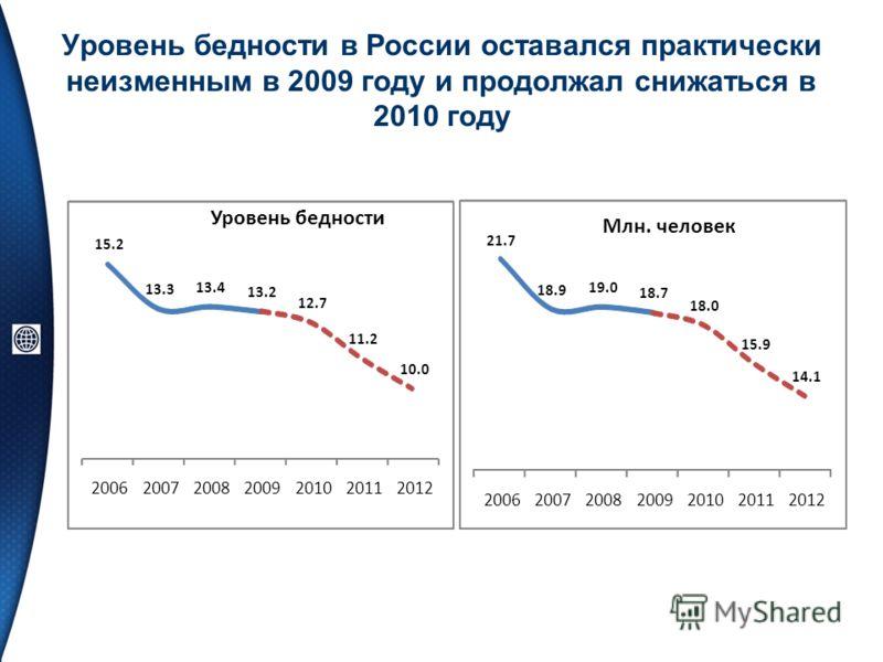 Уровень бедности в России оставался практически неизменным в 2009 году и продолжал снижаться в 2010 году 15.2 13.3 13.4 13.2 12.7 11.2 10.0 2006200720082009201020112012 Уровень бедности 21.7 18.9 19.0 18.7 18.0 15.9 14.1 2006200720082009201020112012