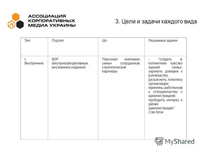 3. Цели и задачи каждого вида ТипПодтипЦАРешаемые задачи I. Внутренние В2Р (внутрикорпоративные, внутренние издания) Персонал компании, семьи сотрудников, стратегические партнеры -